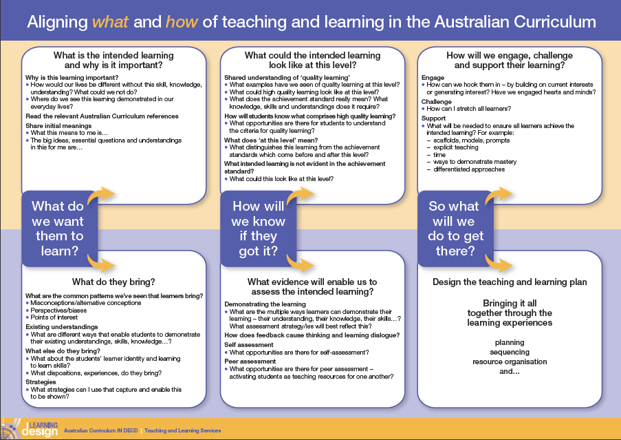 the teaching learning experience Experiential learning is the process of learning through experience, and is more specifically defined as learning through reflection on doing hands-on learning is a form of experiential learning but does not necessarily involve students reflecting on their product experiential learning is distinct from rote or didactic learning, in which the learner plays a comparatively passive role.