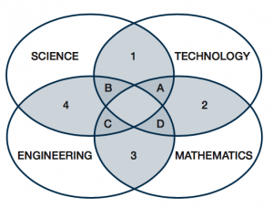 in more recent times stem has been seen as seperate to its four  foundational areas making stem a separate entity  the rhetoric communicated  around this view